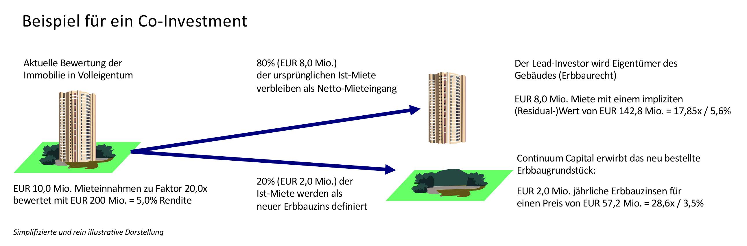 Extrem Co-Investment – Continuum Capital Investment Management GmbH PH14